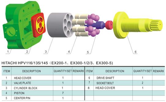 HPV116 / 135 / 145